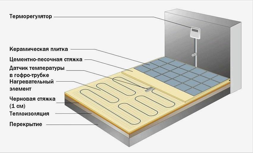 Hogyan kell felszerelni a padlófűtést
