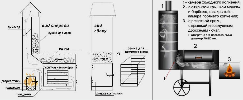 Barkácsdohányzóház: elmélet, különféle kivitel (hideg és meleg), rajzok, dohányzási elvek